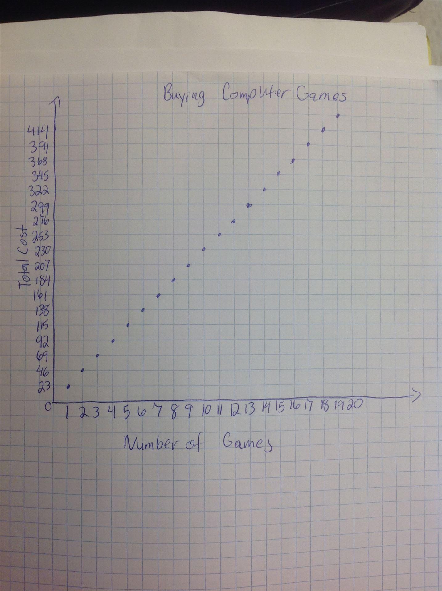 Graphing homework help