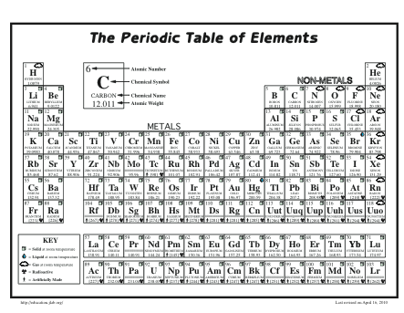 New Periodic Table Of Elements Virtual Lab